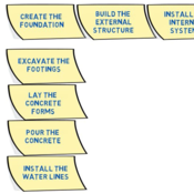 Creating a WBS