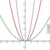 Transformations of Parabolas