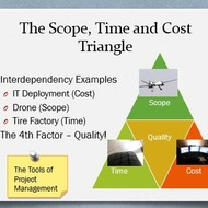 Scope, Time & Cost