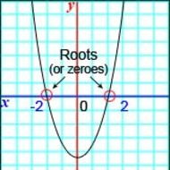 Lesson 4-2 Finding Zeros Using Square Root