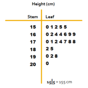 Writing Stem-and-Leaf Plots