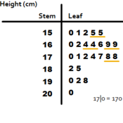 Getting Information out of Stem-and-Leaf Plots