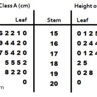 Back-to-Back Stem-and-Leaf Plots