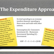 Expenditure and Income Equations