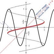 D13 Evaluating Inverse Trig Functions due by 11:59 2/23/14