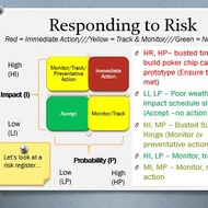 Classifying and Recording Risks