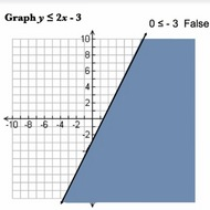 Graphing a Linear Inequality ≤ or ≥
