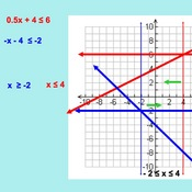 Solving a System of Linear Inequalites by Graphing