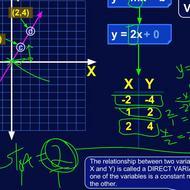 Slope-Intercept form and Direct Variation