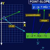 Point-Slope Form