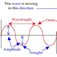6.2.3.1 Waves
