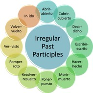 Present Perfect Tense or the Immediate Past