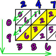 Area Model of Multiplication, 7-2