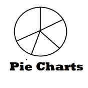 Pie Charts and Percentages