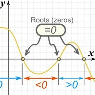 Lesson 4-16 Real Roots of Polynomials