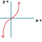 Nonlinear Function