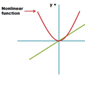 Examples of Nonlinear Functions
