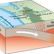 Convergent Tectonic Plates