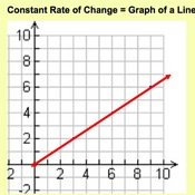 Graphs of Constant Rates of Change