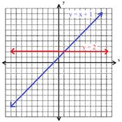 Parallel or Perpendicular?