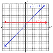 Parallel or Perpendicular?
