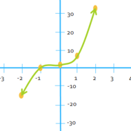 Graphing Cubic Functions using a Table