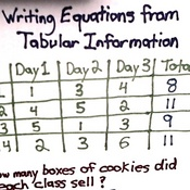 Writing equations from tabular information.