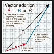Notes 7-1 Geometric Vectors