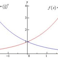Lesson 5-15 Exponential Applications (Tues. Night 4/8)