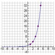 Lesson 5-14 Exponential Growth and Decay