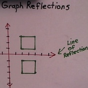 Graphing Reflections