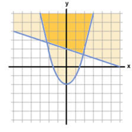 Graphing Systems of Inequalities