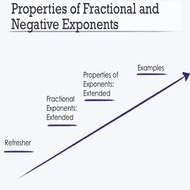 Properties of Fractional and Negative Exponents
