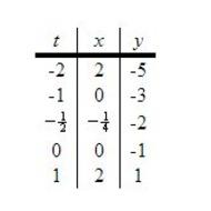 Topic 8-1 Parametric Equations