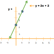 Graphing With Slope-Intercept Form
