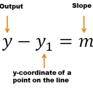 Introduction to Point-Slope Form