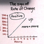 The Sign of the Rate of Change