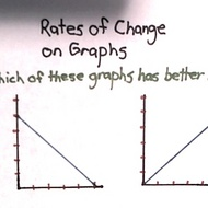 Rates of change on graphs