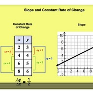 Slope and Constant Rate of Change