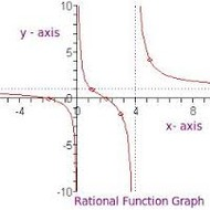 Lesson 6-14 Graphing Rational Equations (Thurs. 5/8)