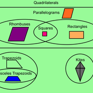 Coordinate Geometry Of Quadrilaterals