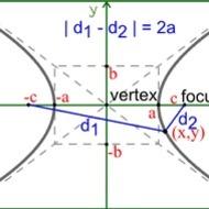 Lesson 6-21 Hyperbolas