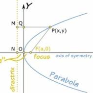 Lesson 6-22 Parabolas