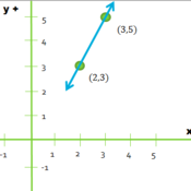 Graphing a Linear Equation in Point-Slope Form Tutorials, Quizzes ...