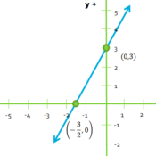 Graphing a Linear Equation in Standard Form Tutorials, Quizzes ...