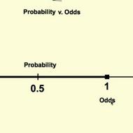 Odds vs Probability