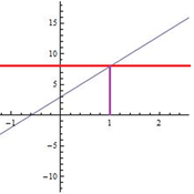 Solving Linear Inequalities by Graphing