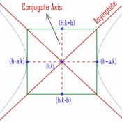 Hyperbolas Day 1