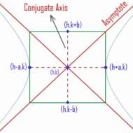 Parabolas Day 2