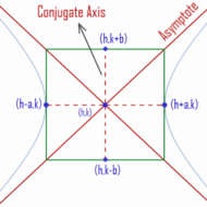 Classifying Conics